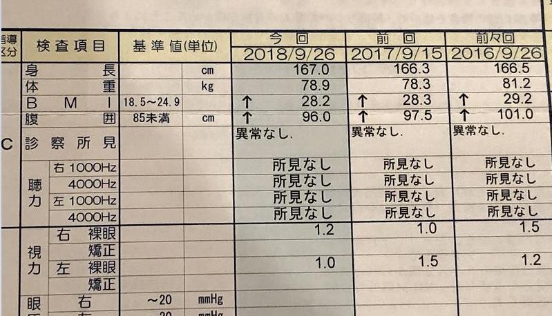2018年までの健康診断結果